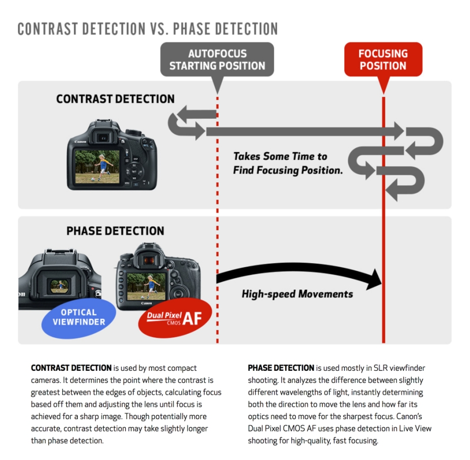 Contrast vs Phase Detection