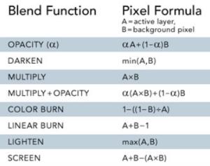 Blend Formulas