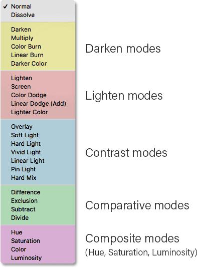 photoshop-blend-modes-list
