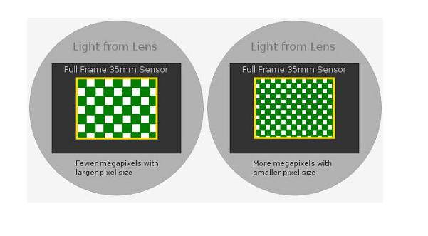 Sensors and Pixels